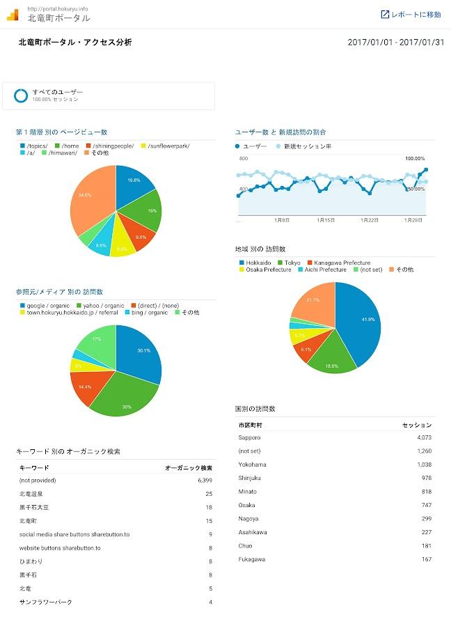 北竜町ポータル・アクセス報告2016年度(2017年1月)