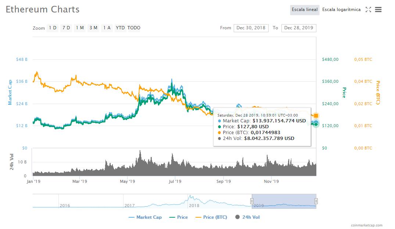 Gráficos de Ethereum. Fuente: CoinMarketCap