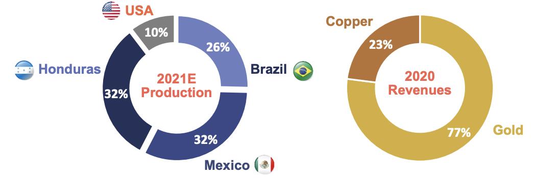 Gráficos apresentam a distribuição da produção entre as minas e percentual de receita ouro e cobre.