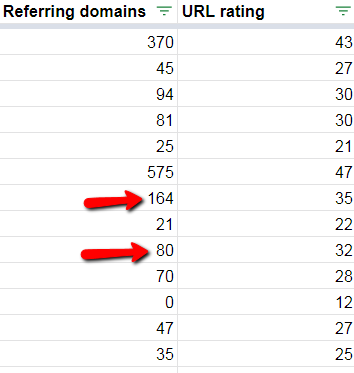 example of urls with similar ratings but a vastly different number of links.