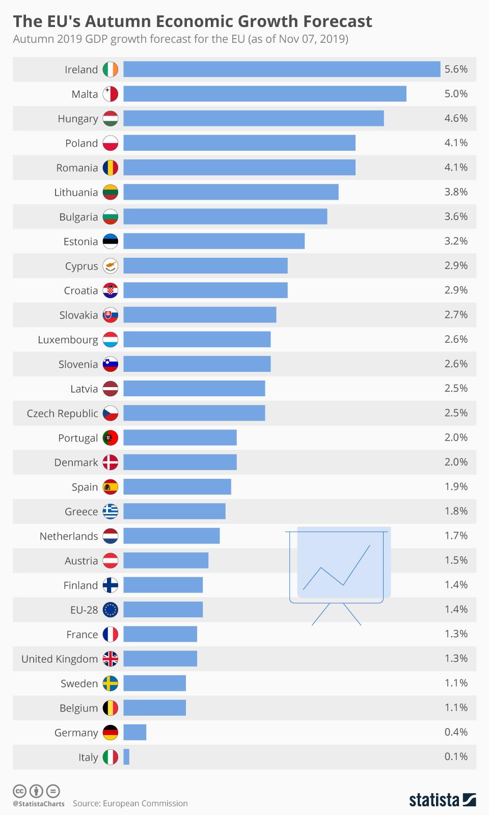 Какие страны в Европе растут быстрее (и медленнее) всех