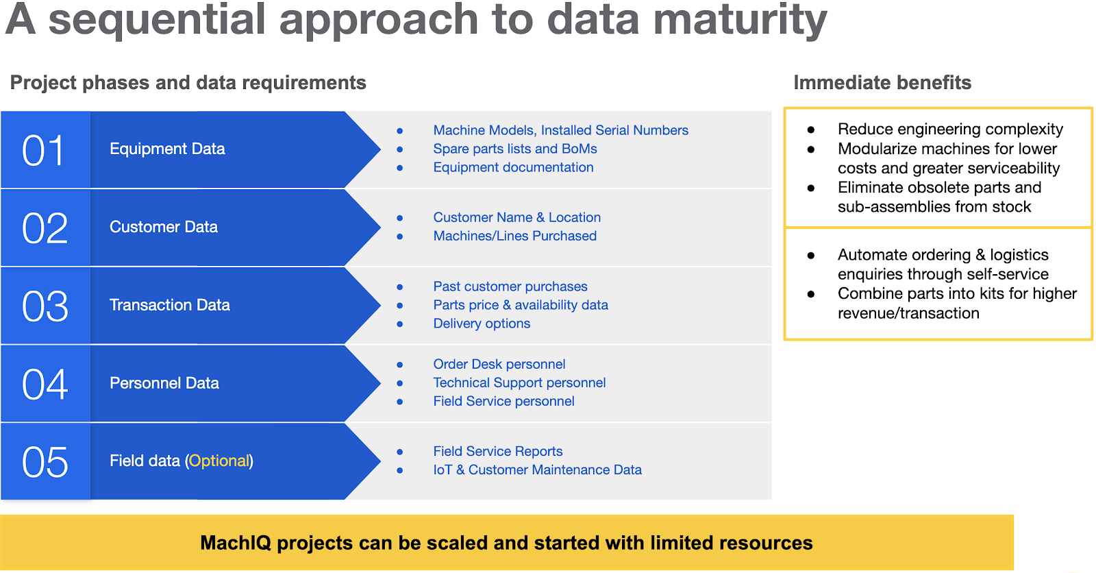 A sequential approach to data maturity - driving business value early from data cleansing activities.