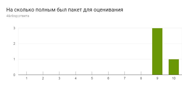 Диаграмма ответов в Формах. Вопрос: На сколько полным был пакет для оценивания. Количество ответов: 4ответа.