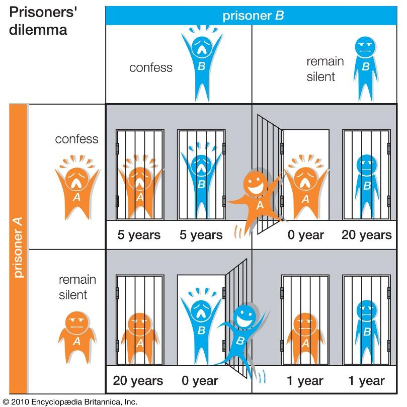 Game theory - The prisoner's dilemma | Britannica