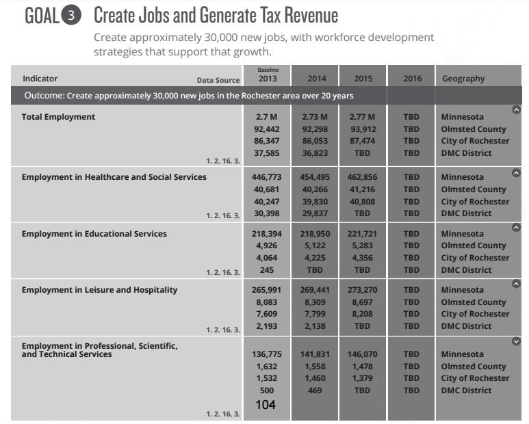 3: Jobs and Tax Revenue