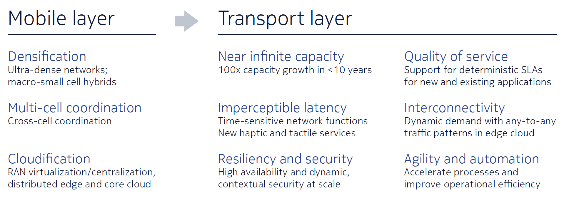 Figure 2. 5G drives a tectonic shift in mobile transport requirements