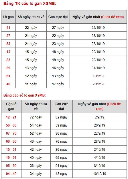 Bảng thống kê lô gan ngày 14/11/2019