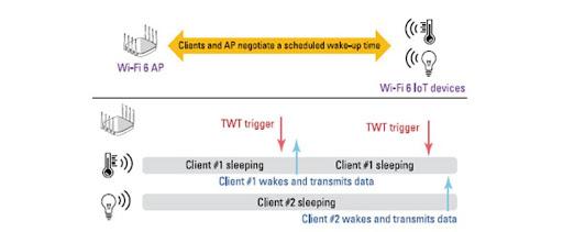 Figure 1: Target wake time