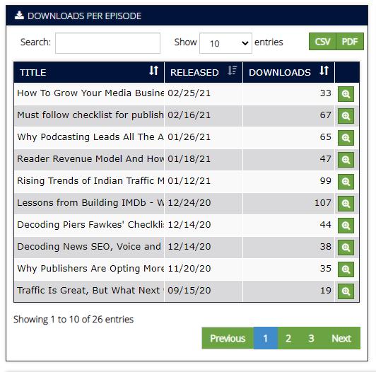 podcast marketing downloads per episode