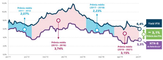 Gráfico apresenta o histórico do prêmio do IFIX em relação ao Tesouro IPCA+ de longo prazo.