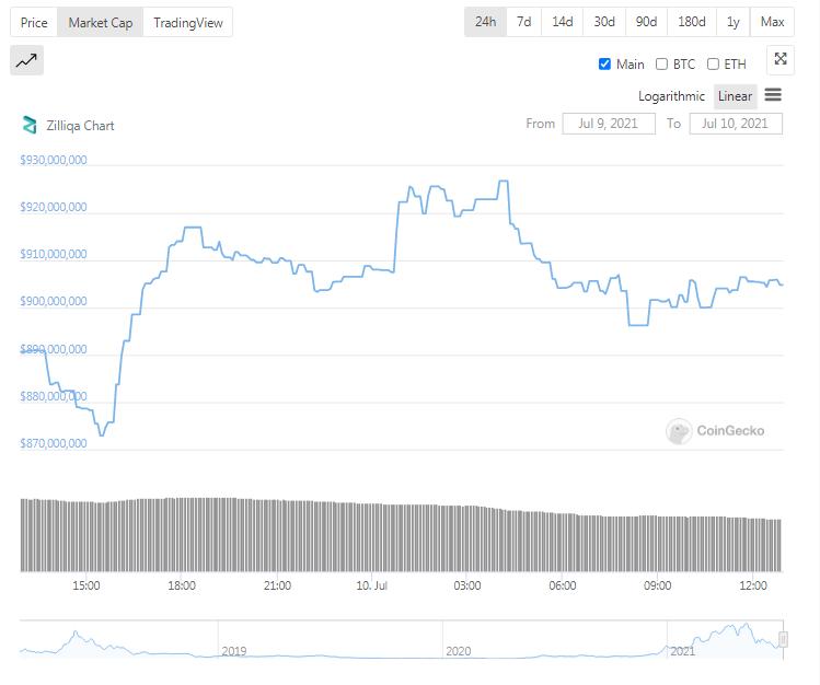Zilliqa Price Prediction 2021 - 2022 2