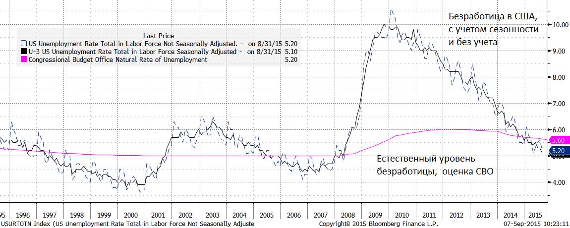 """Мировой финансовый рынок продолжает существовать в режиме """"risk-off"""" (риск выключен), чему, похоже, виной является приближающееся заседание ФРС"""