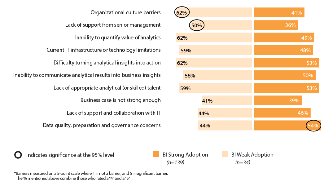 """Figure 12: Barriers to Increasing Organization Effectiveness of AA Capabilities – By BI Use (% Rated as """"Significant"""" Barrier*)"""