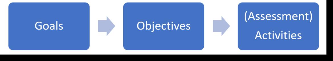 Goals, Objectives, (Assessment) Activities Build an Online Course