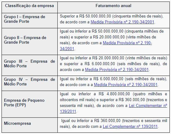 A imagem mostra a tabela da de classificação de porte de empresas pela Anvisa. Esses dados são importantes na hora de solicitar a AFE Anvisa.