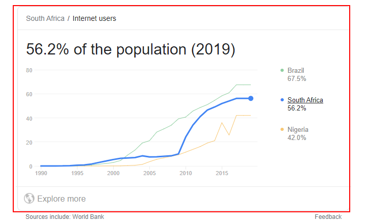 online users stats in SOuth africa