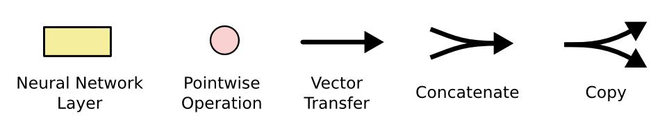 C:\Users\admin\Desktop\LSTM\LSTM2-notation.png
