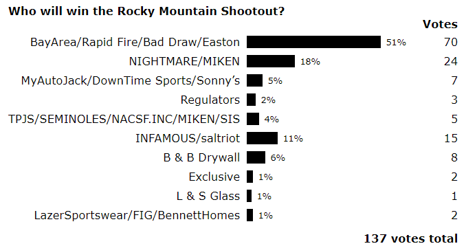 2019 USSSA Rocky Mountain Shootout tournament preview! | www
