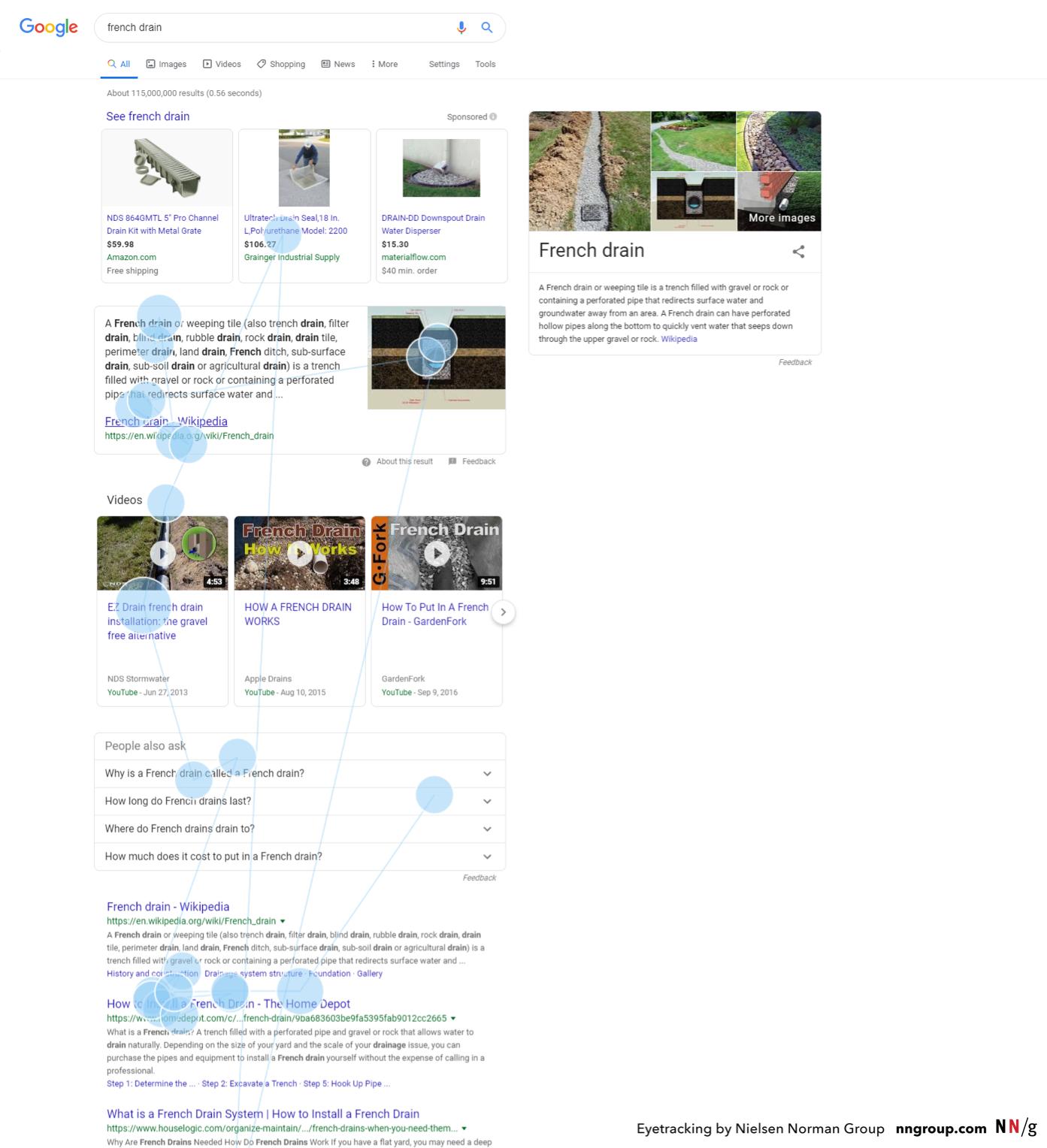 фиксация взгляда в поисковой выдаче