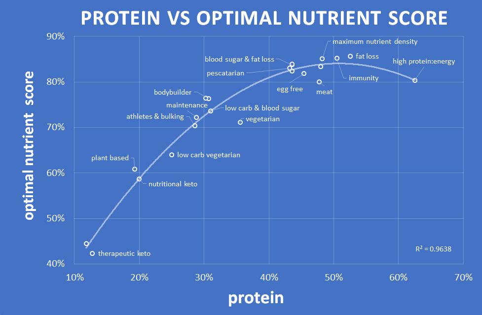 protein vs optimal nutrient score