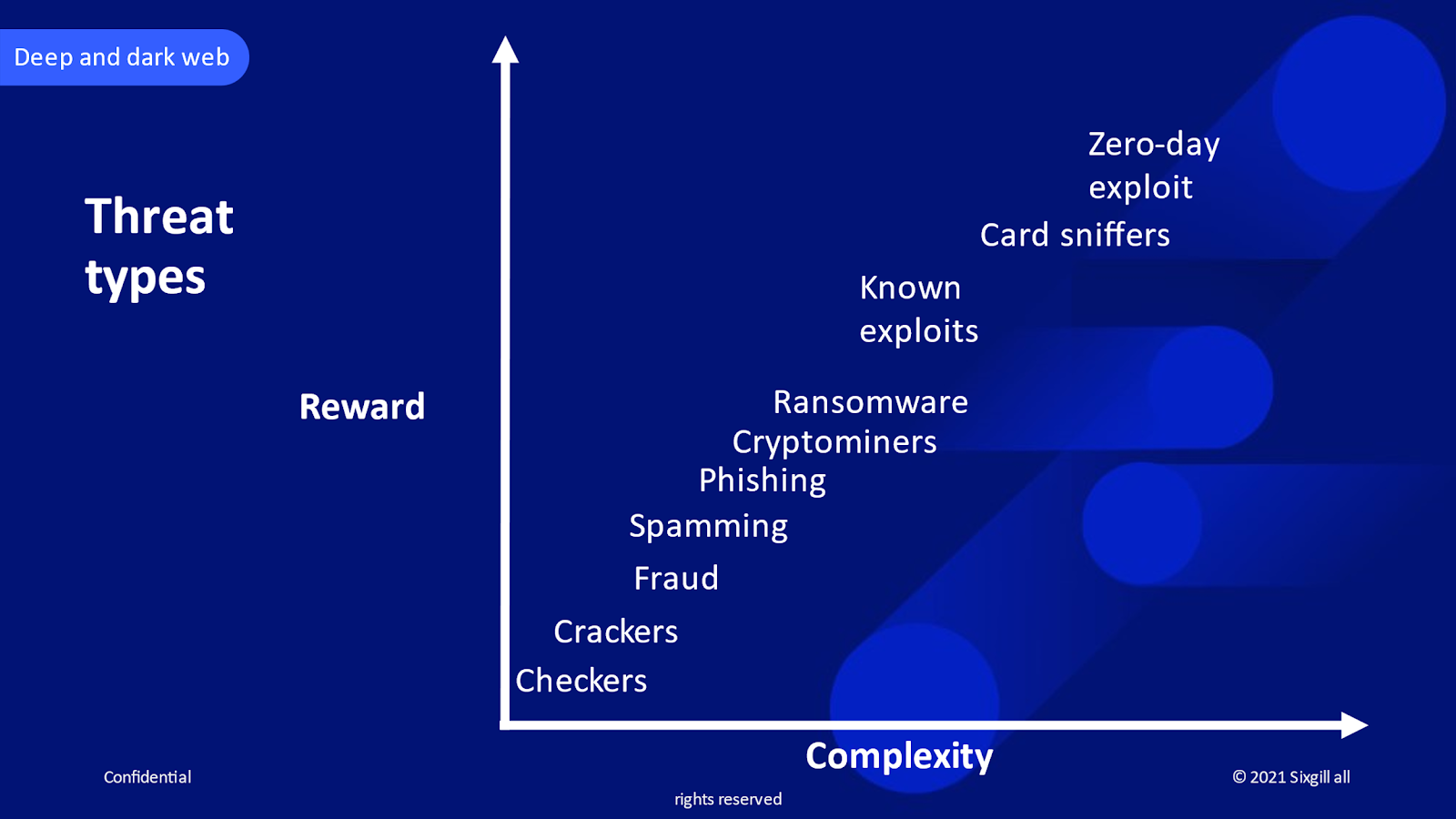 The levels of complexity of various types of cyberattacks and the scope of the rewards their perpetrators often enjoy