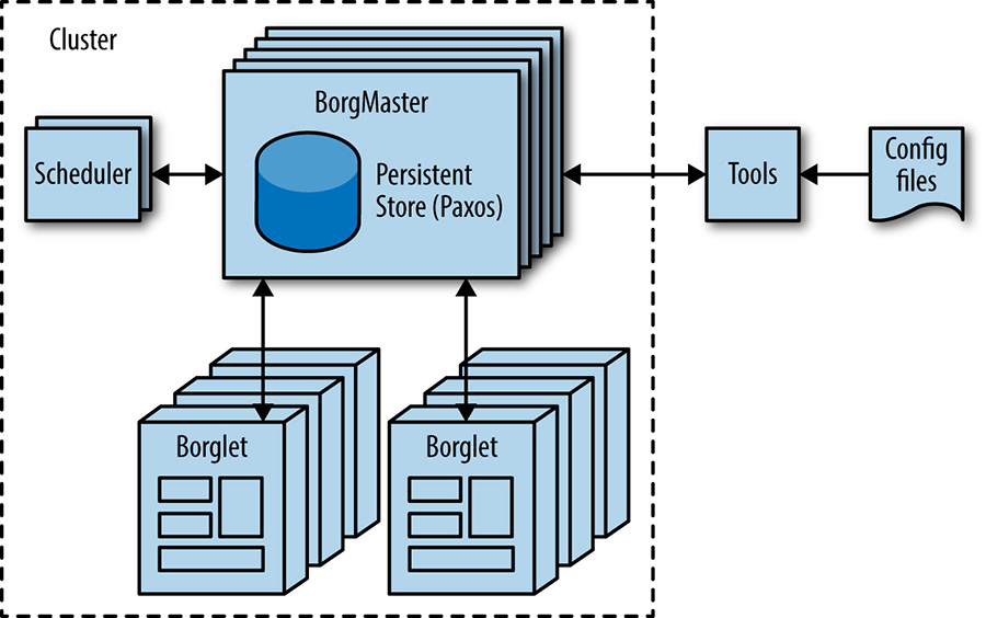 High-level Borg cluster architecture.