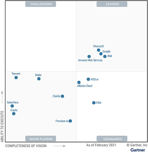Rapporto Magic Quadrant 2021 di Gartner per la categoria Cloud AI Developer Services che mostra Google nel quadrante dei leader in alto a destra vicino a Microsoft e IBM.