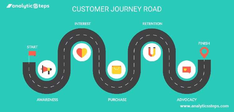 The image shows a typical user journey of a customer which is recorded by Behavioural Analytics from the customer's awareness, their interest, purchase, retention, all the way till advocacy
