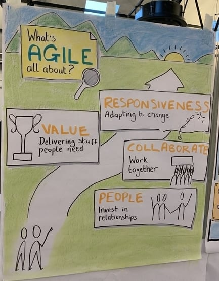 What's agile all about? Responsiveness: Adapting to change. Value: Delivering stuff people need. Collaborate: Work together. People: Invest in relationships.