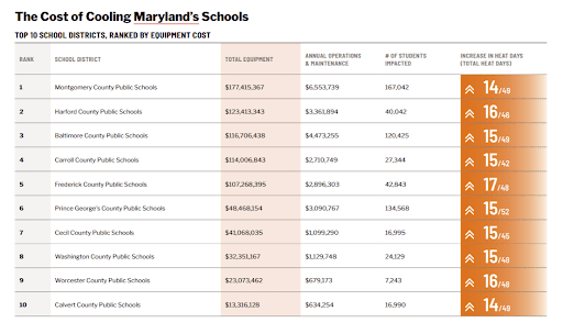 Study: Md. Public Schools Will Need to Spend $818 Million to Cool Classrooms by 2025