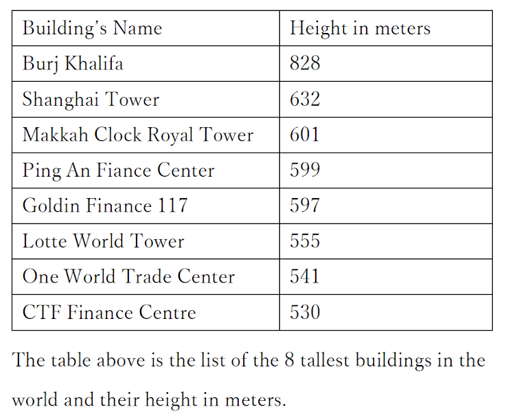 What is the arithmetic mean of the height in meters of the eight buildings shown above?