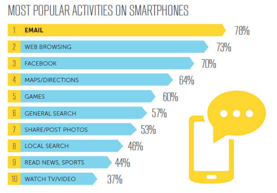 most popular activities on mobile