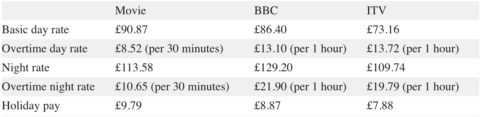 How much do film extras make