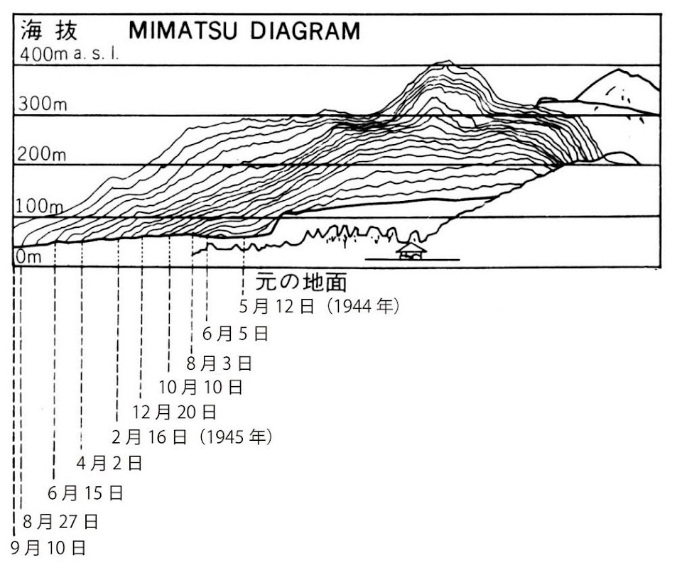 Shōwa-shinzan, a montanha que o Japão escondeu do mundo