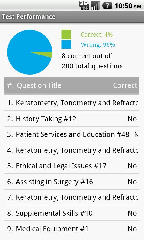 Histology Technician Certification