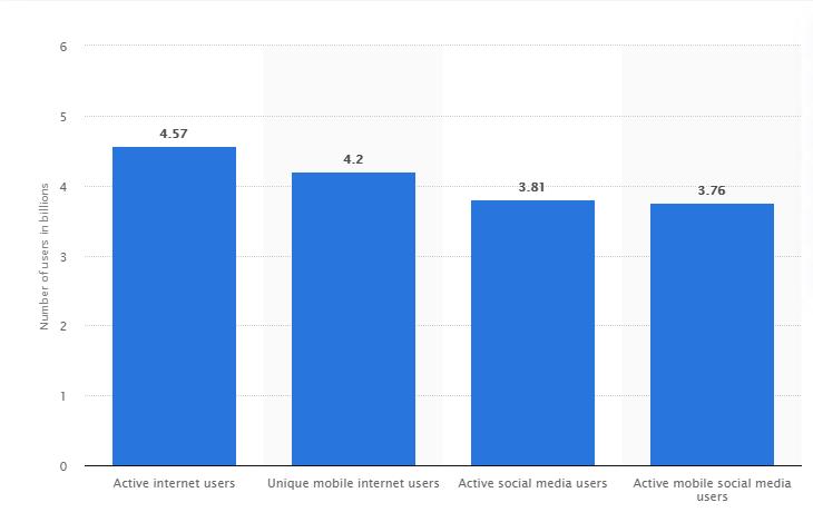 social reviews in social platforms
