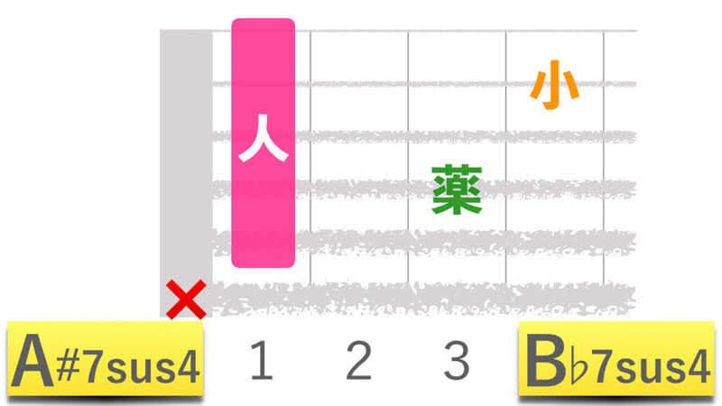 ギターコードA#7sus4エーシャープセブンサスフォー|B♭7sus4ビーフラットセブンサスフォーの押さえかたダイアグラム表