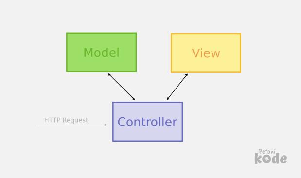 MVC pada Codeigniter