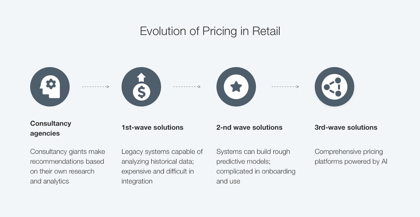 pricing evolution
