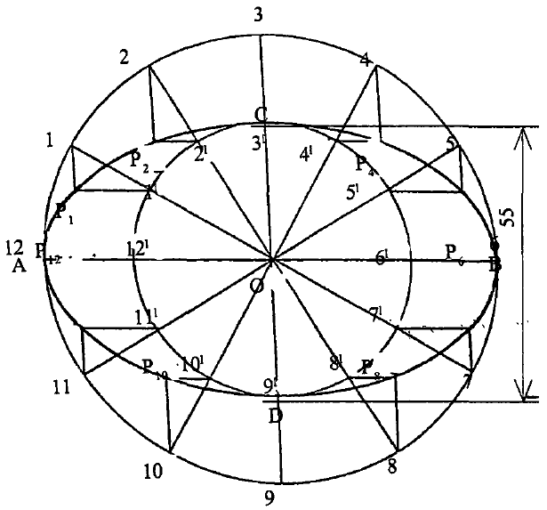 Concentric circles Method