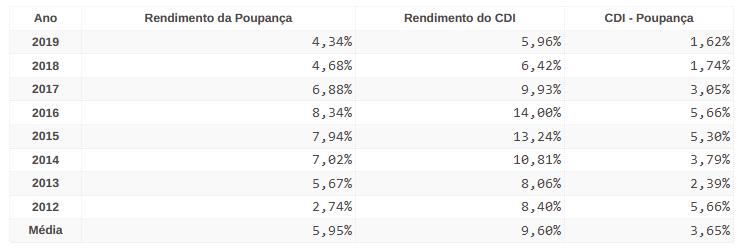 tabela com rendimento da poupança x CDI
