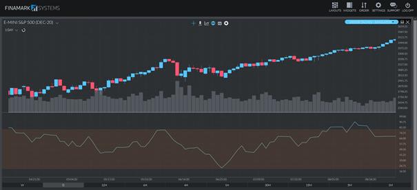 Finamark Money Flow Index