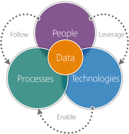 Image result for people process technology data
