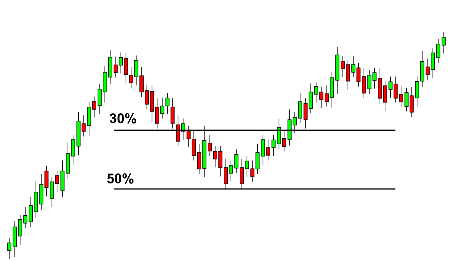 The retracement levels to spot cup and handle pattern.