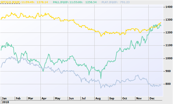 Gold has regained its lead over palladium while platinum has lagged deeper into third place.