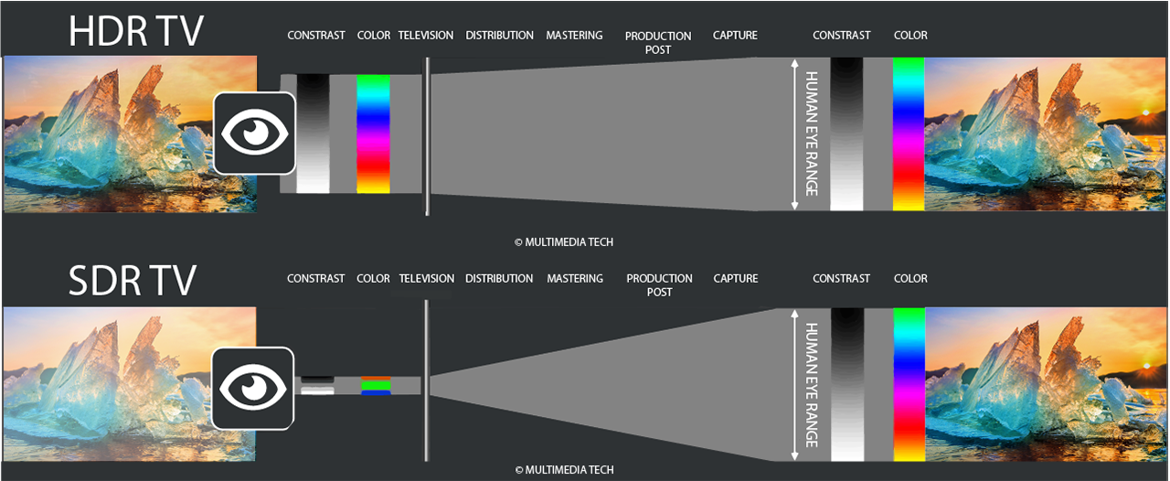 HDR Infographic