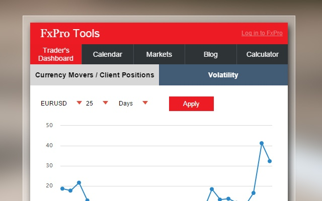FxPro - Forex Tools for traders