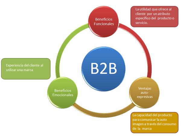 Baranding-B2B-Mensajes