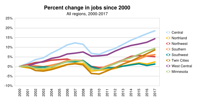 % Change in Jobs (Southern, MN, US)