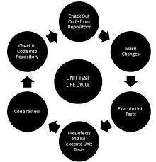 Image result for importance of unit testing in software engineering